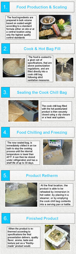 Cook Chill Steps